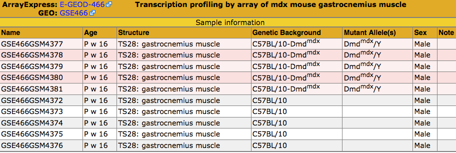 DMD Samples