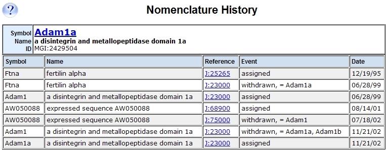 Nomenclature History Page